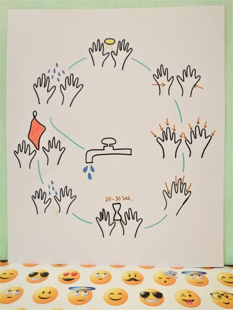 Richtig Händewaschen mit Kindern - Schritt-für-Schritt-Anleitung als Sketchnote